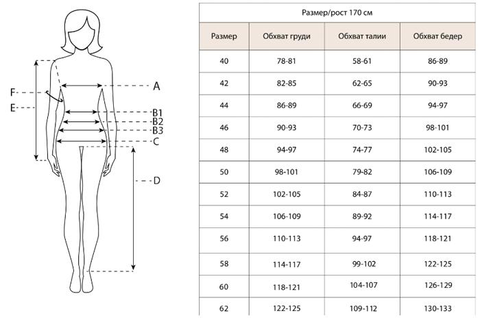 размеры фаберлик женские